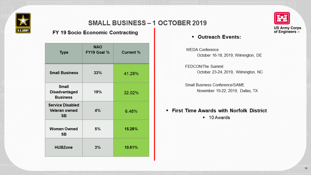 Small Business Data for Fiscal Year 2019.
