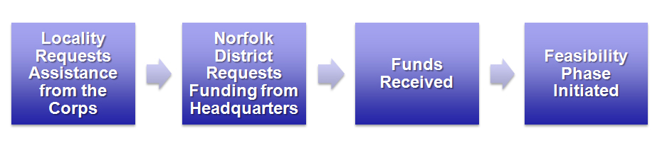 Graphic of the 4 steps of the CAP process